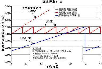 变送器仪稳定性坐标图