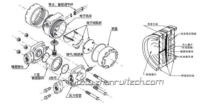 3051压力变送器组装图_展瑞科技提供