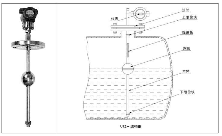 河南展瑞智能型防爆浮球液位计/浮球液位变送器,工作原理为浮球随液位上下浮动,使传感器得到正比于液位的电压信号,经转换器;输出DC4-20mA的标准信号,故称之为远传浮球液位计。可与多种二次仪表或计算机构成对液位进行远距调节的测量,显示和控制系统。(可与磁性翻板液位计配套) 智能杆式防爆浮球液位计是以磁浮球为测量元件,通过磁耦合作用,使传感器内电阻成线性变化,由智能转换器将电阻变化转换成4~20mA标准电流信号,并叠加HART信号输出或就地液晶显示,可现场显示液位的百分比、4~20mA电流及液位值,远传供给