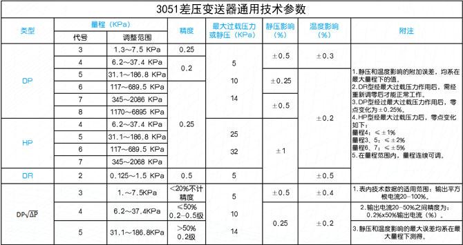 3051X智能差压变送器通用技术参数