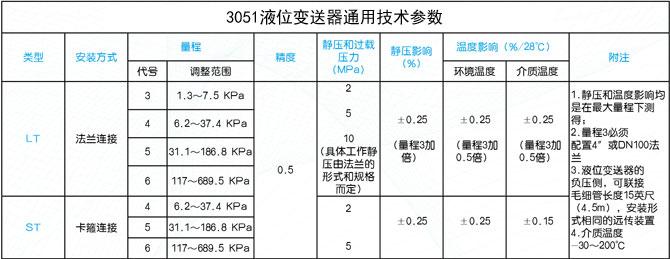 3051X智能液位变送器通用技术参数表