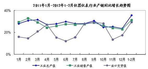 2011-2013仪表行业趋势图