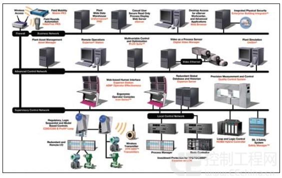 变送器自动化系统