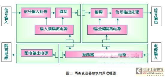 信号隔离器原理图