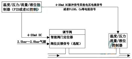 压力变送器经DCS系统调节图