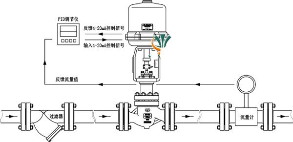 压力变送器经PID调节器调节图