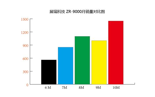 ZR-9000隔离器销量走势图