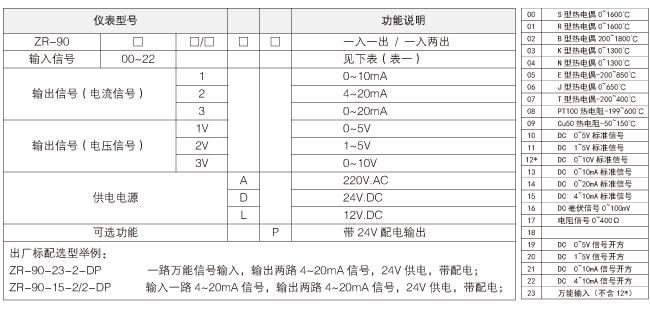 ZR90隔离变送器参数选型表